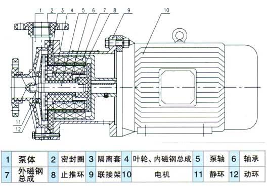 cqf型工程塑料磁力泵--结构图
